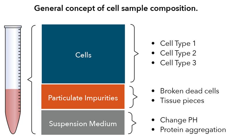 cell counting composition