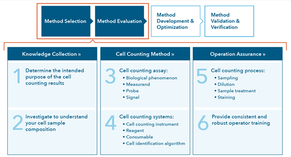 optimal cell counting method