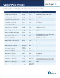 Celigo Plate Profiles