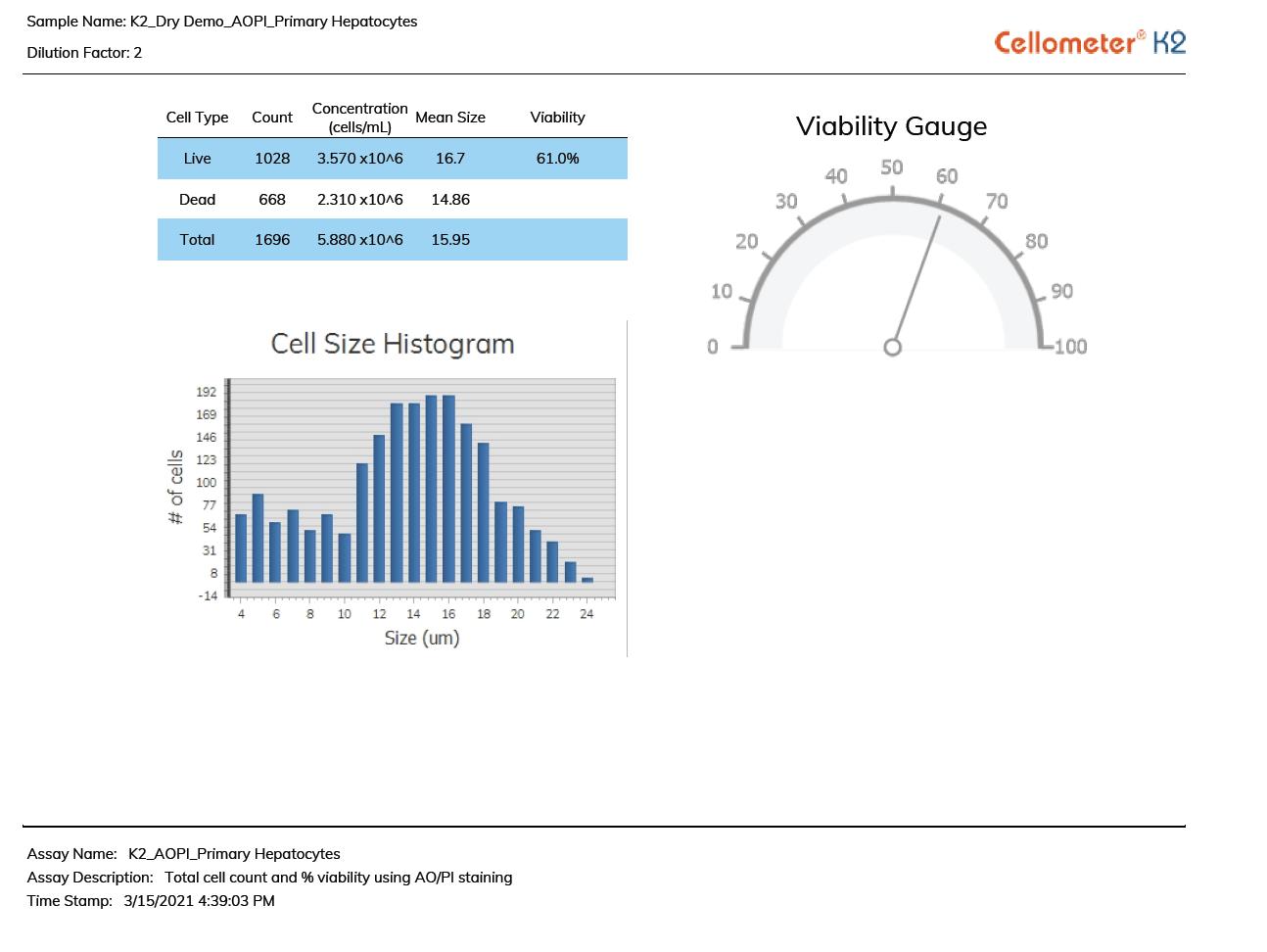 custom report with histogram
