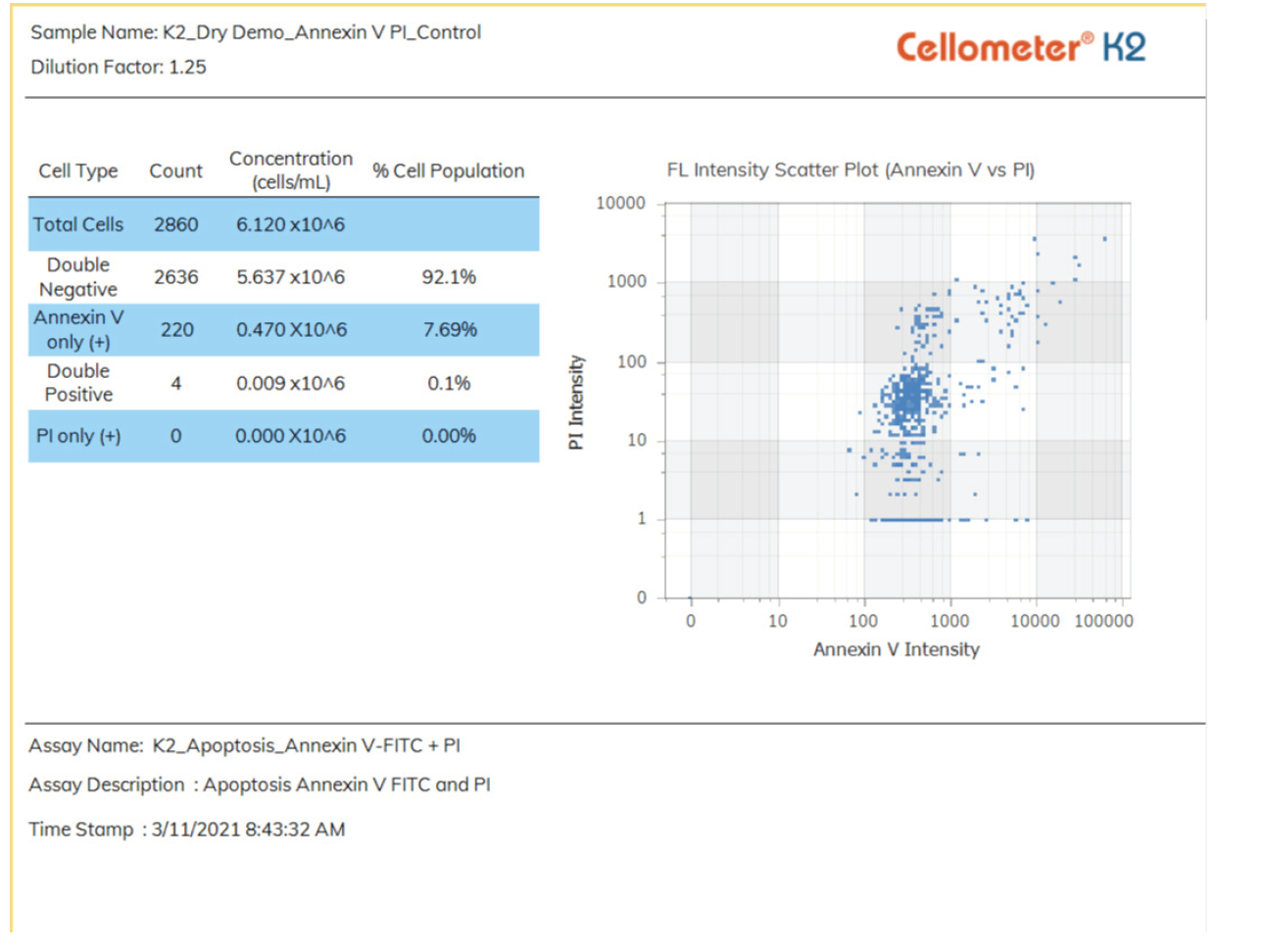Custom report with scatter plot