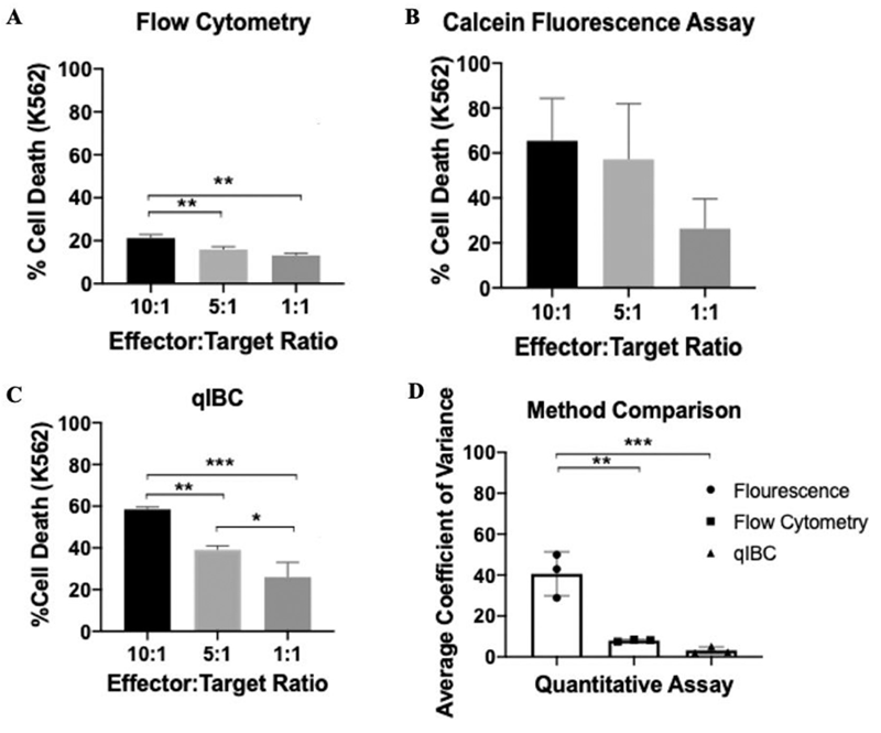 Comparison of flow cytometry, Calcein AM release, and qIBC NK-mediated cytotoxicity with levels of variance
