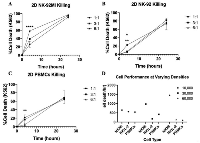 Cell death of K562 cells under various E:T ratios for two different NK cell lines and PBMCs.